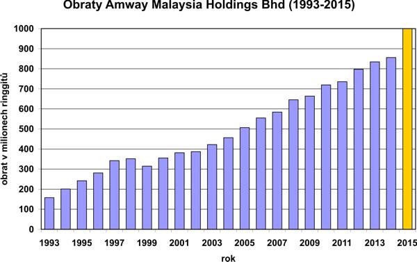Obraty Amway Malaysia Holdings Bhd (1993-2015)