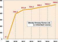 Obraty Amway Korea Ltd.