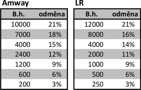 Amway vs. LR - srovnání tabulek odměn
