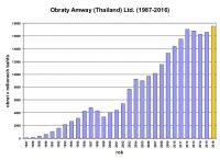 Obraty Amway (Thailand) Ltd. (1987-2016)
