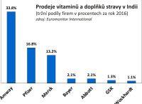 Prodeje vitaminů na indickém trhu (2016)