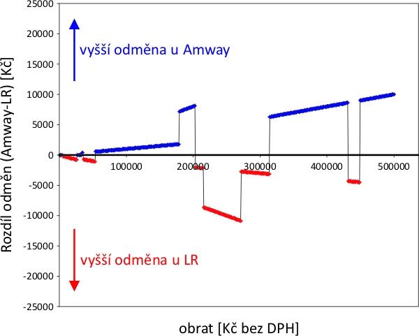 Rozdíl odměn Amway vs. LR bez započtení GIP odměn