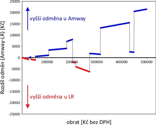 Rozdíl odměn Amway vs. LR po započtení GIP programu