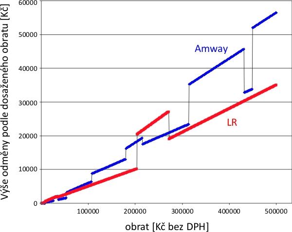 Výše odměny podle dosaženého obratu: Amway vs. LR (po započtení odměn z GIP programu; 4 vyvážené větve)